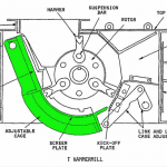 Drawing of One-Way Hammermill by Pennsylvania Crusher brand