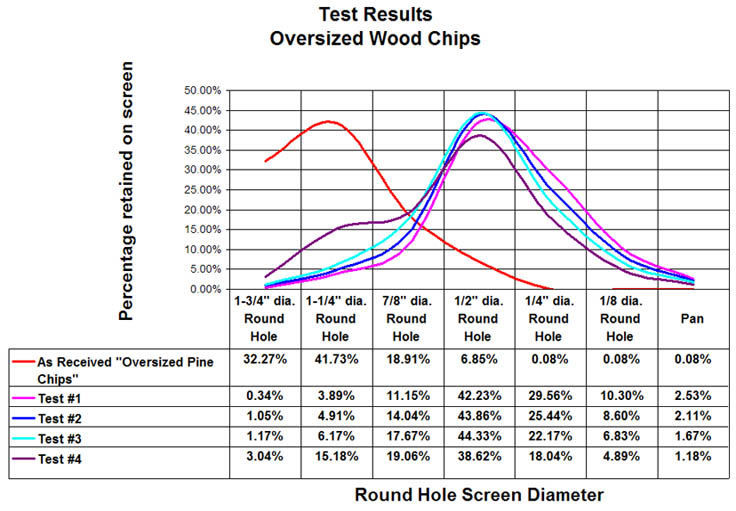 Test results on customer-provided oversized wood chips.